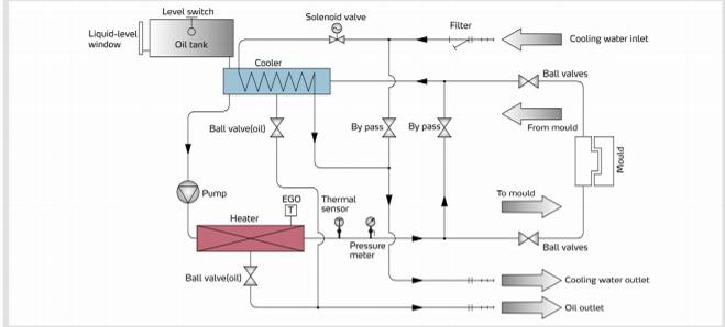 Sytem flow for  STM