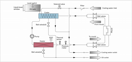 System flow STM-HT